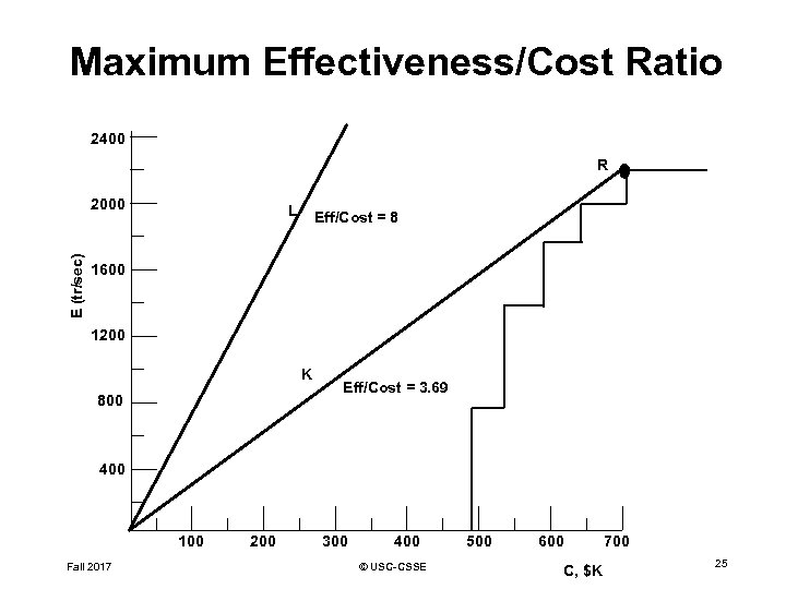 Maximum Effectiveness/Cost Ratio 2400 R E (tr/sec) 2000 L Eff/Cost = 8 1600 1200