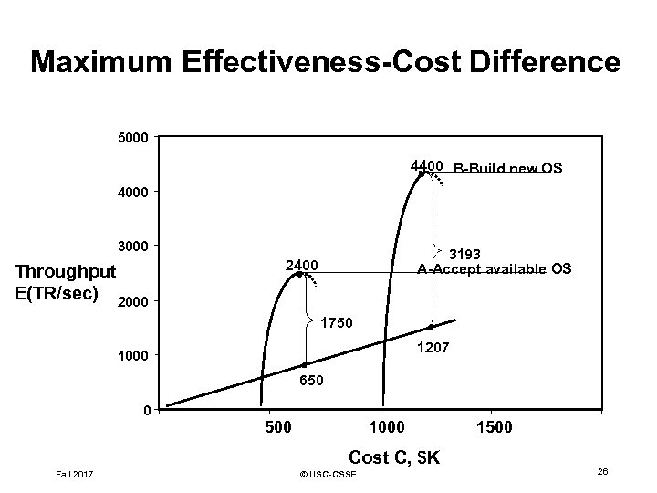 Maximum Effectiveness-Cost Difference 5000 4400 B-Build new OS 4000 3000 Throughput E(TR/sec) 2000 3193