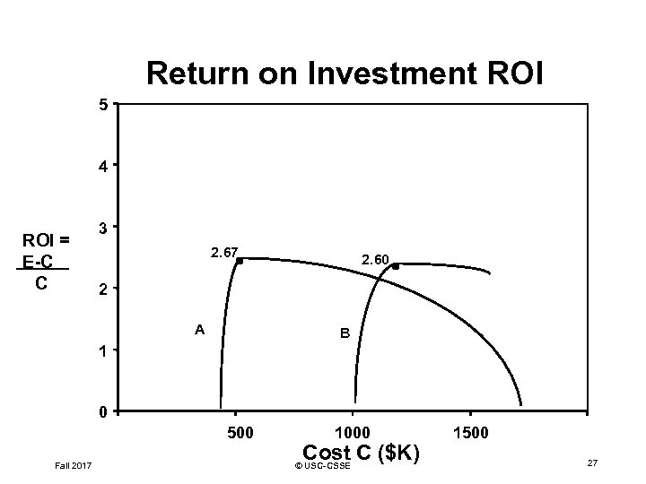 Return on Investment ROI 5 4 ROI = E-C C 3 2. 67 2.