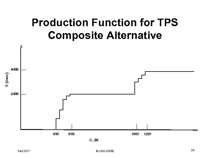 Production Function for TPS Composite Alternative E E (r/sec) 4400 2400 450 650 1007