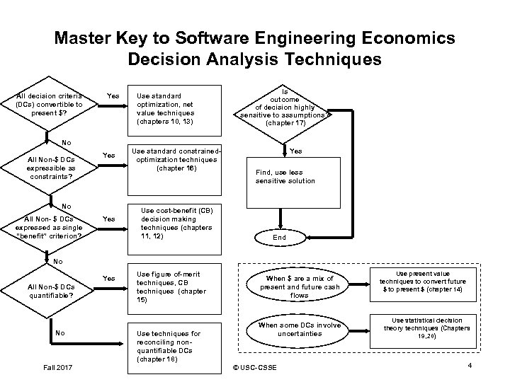 Master Key to Software Engineering Economics Decision Analysis Techniques All decision criteria (DCs) convertible