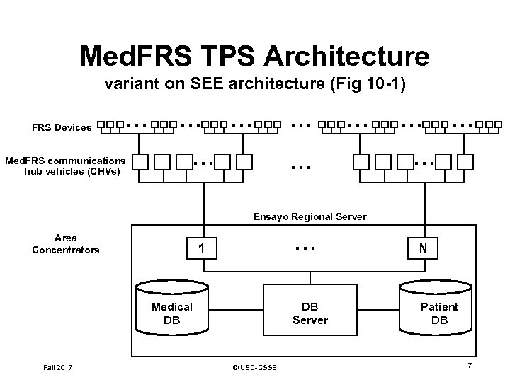Med. FRS TPS Architecture variant on SEE architecture (Fig 10 -1) FRS Devices …