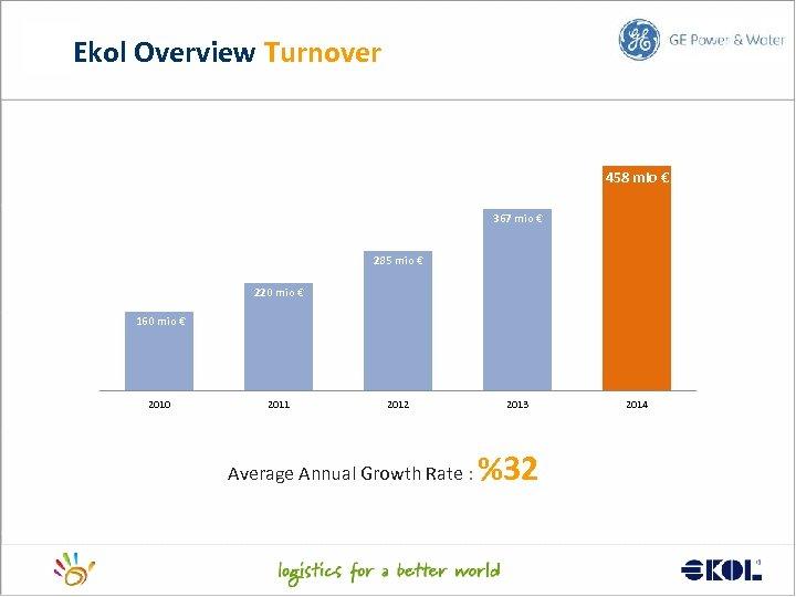 Ekol Overview Turnover 458 mio € 367 mio € 285 mio € 220 mio