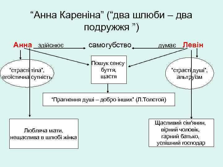 """""""Анна Кареніна"""" (""""два шлюби – два подружжя """") Анна здійснює """"страсті тіла"""", егоїстична сутність"""