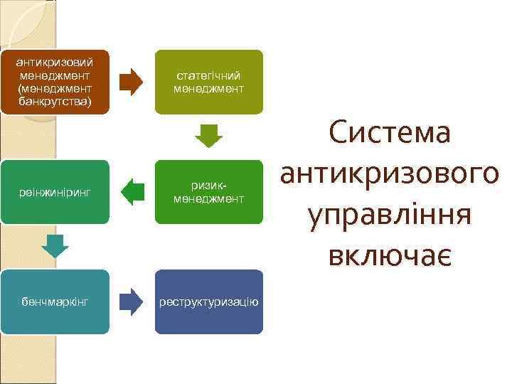 антикризовий менеджмент (менеджмент банкрутства) статегічний менеджмент реінжиніринг ризикменеджмент бенчмаркінг реструктуризацію Система антикризового управління включає