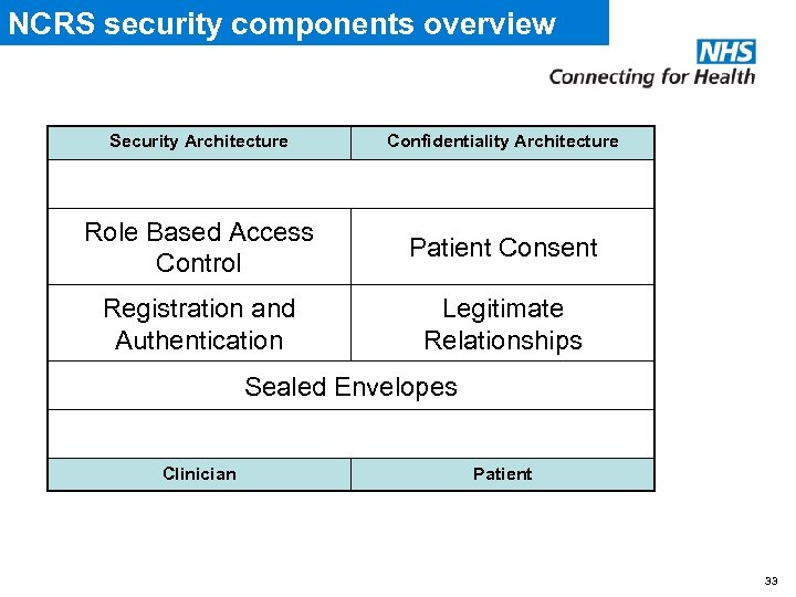 NCRS security components overview Security Architecture Confidentiality Architecture Role Based Access Control Patient Consent
