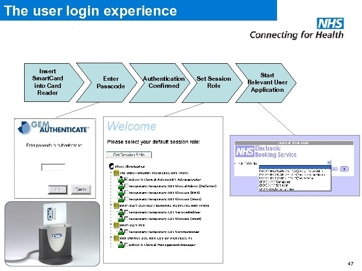 The user login experience Insert Smart. Card into Card Reader Enter Passcode Authentication Confirmed