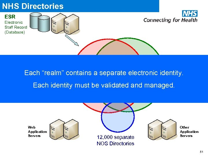 "NHS Directories ESR Electronic Staff Record (Database) Spine Directory Services Each ""realm"" contains a"