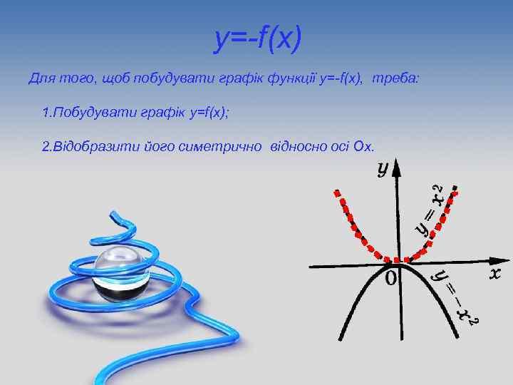 y=-f(x) Для того, щоб побудувати графік функції y=-f(x), треба: 1. Побудувати графік y=f(x); 2.