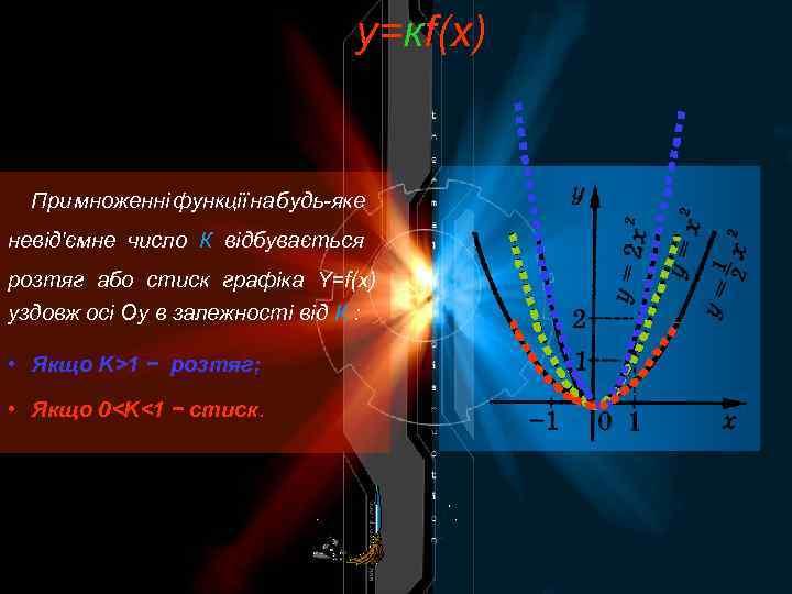 y=кf(x) При множенні функції на будь-яке невід'ємне число К відбувається розтяг або стиск графіка