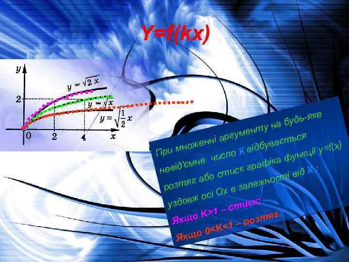 Y=f(kx) е -як будь а н енту м я і аргу єтьс нн е