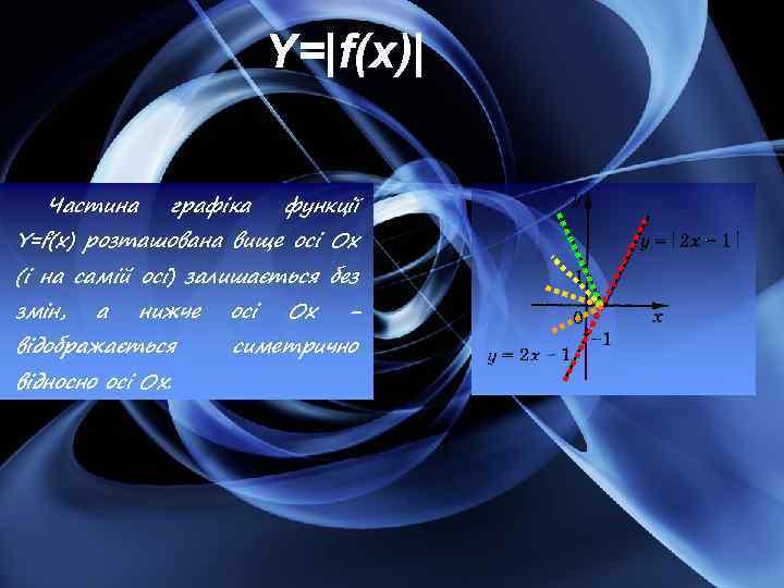 Y= f(x)  Частина графіка функції Y=f(x) розташована вище осі Ох (і на самій осі) залишається