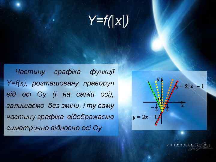 Y=f( x ) Частину графіка функції Y=f(x), розташовану праворуч від осі Оу (і на самій осі),