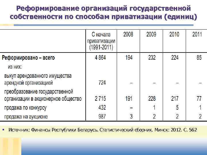 Реформирование организаций государственной собственности по способам приватизации (единиц) § Источник: Финансы Республики Беларусь. Статистический