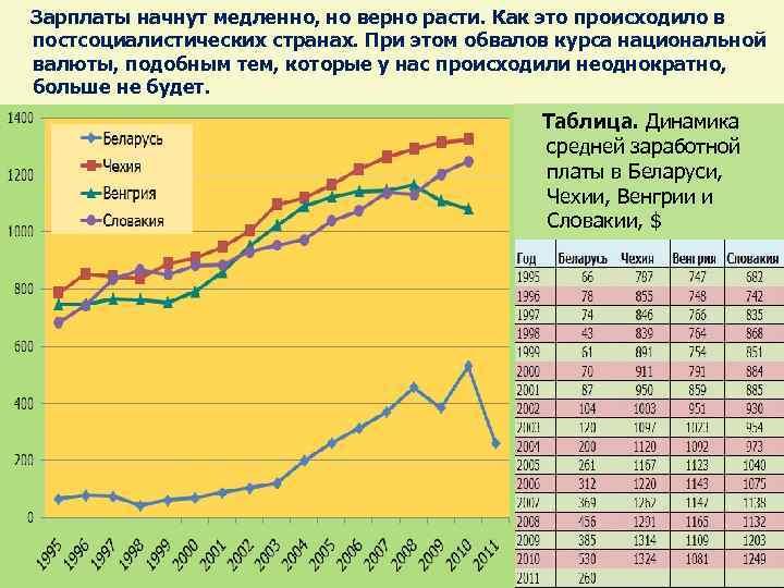Зарплаты начнут медленно, но верно расти. Как это происходило в постсоциалистических странах. При
