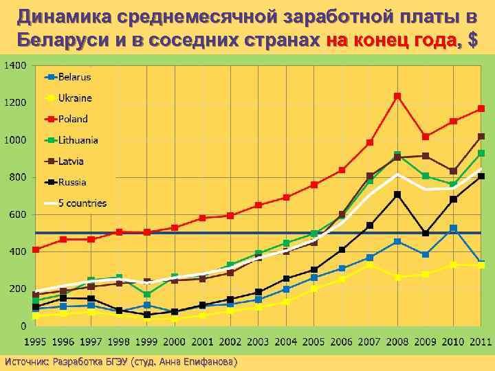 Динамика среднемесячной заработной платы в Беларуси и в соседних странах на конец года, $