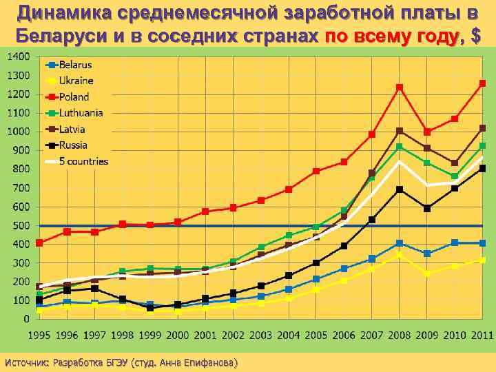 Динамика среднемесячной заработной платы в Беларуси и в соседних странах по всему году, $