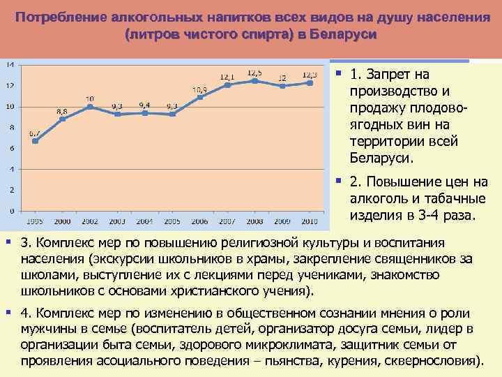 Потребление алкогольных напитков всех видов на душу населения (литров чистого спирта) в Беларуси §