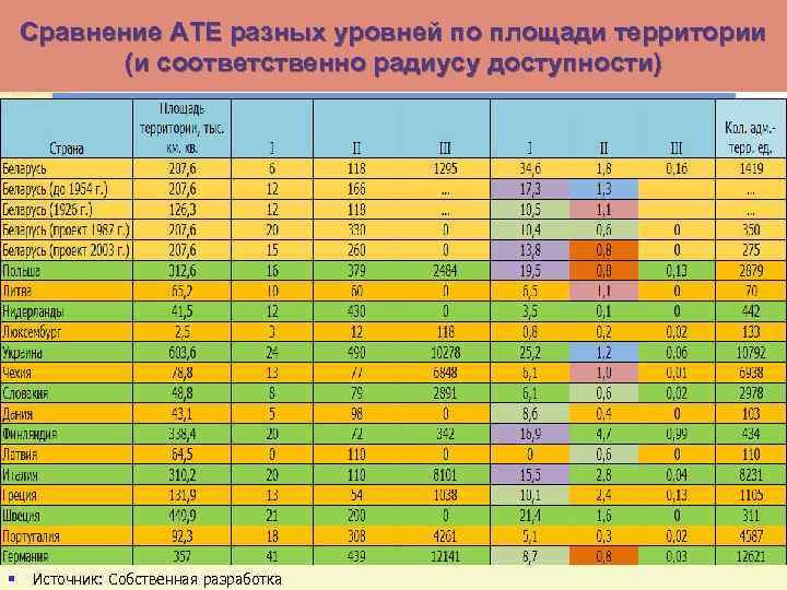 Сравнение АТЕ разных уровней по площади территории (и соответственно радиусу доступности) § Источник: Собственная