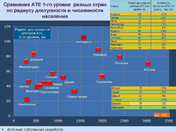 Сравнение АТЕ 1 -го уровня разных стран по радиусу доступности и численности населения §