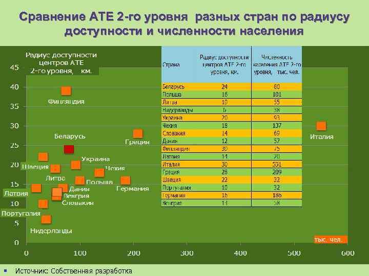 Сравнение АТЕ 2 -го уровня разных стран по радиусу доступности и численности населения §