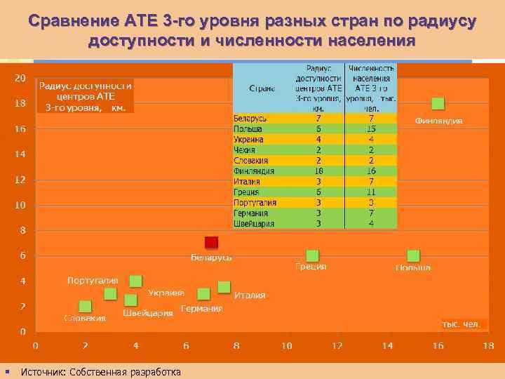 Сравнение АТЕ 3 -го уровня разных стран по радиусу доступности и численности населения §