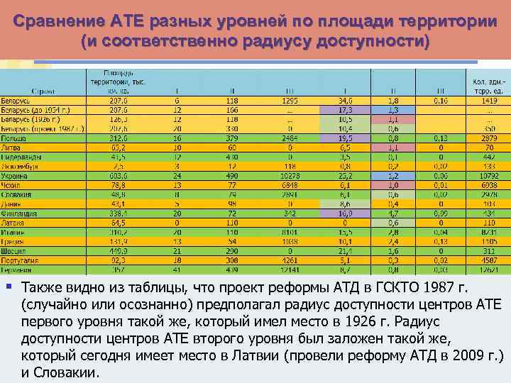 Сравнение АТЕ разных уровней по площади территории (и соответственно радиусу доступности) § Также видно