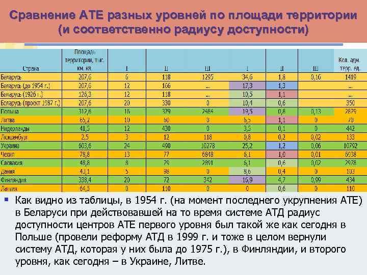 Сравнение АТЕ разных уровней по площади территории (и соответственно радиусу доступности) § Как видно