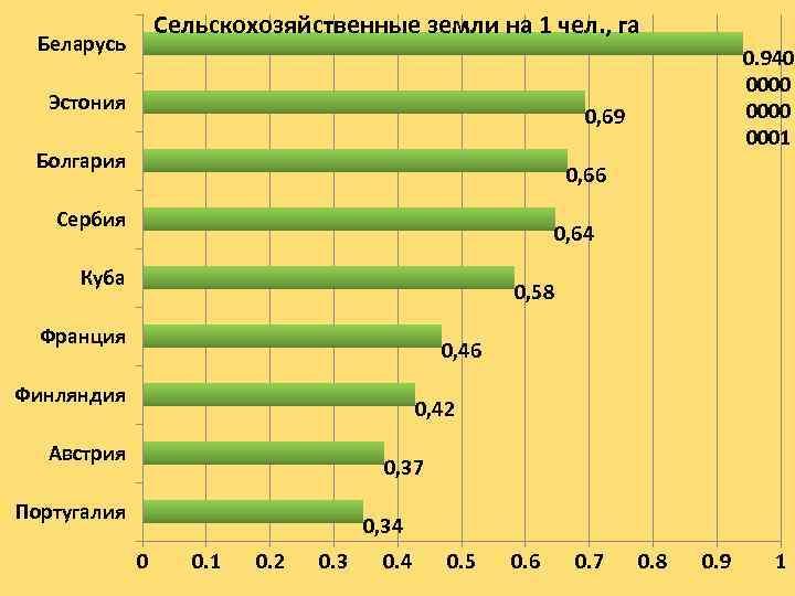 Сельскохозяйственные земли на 1 чел. , га Беларусь Эстония 0. 940 0000 0001 0,