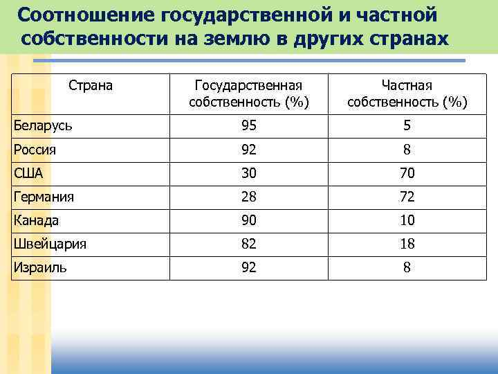 Соотношение государственной и частной собственности на землю в других странах Страна Государственная собственность (%)