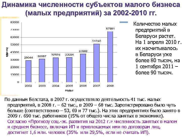 Динамика численности субъектов малого бизнеса (малых предприятий) за 2002 -2010 гг. Количество малых предприятий