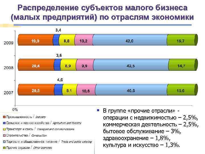 Распределение субъектов малого бизнеса (малых предприятий) по отраслям экономики § В группе «прочие отрасли»