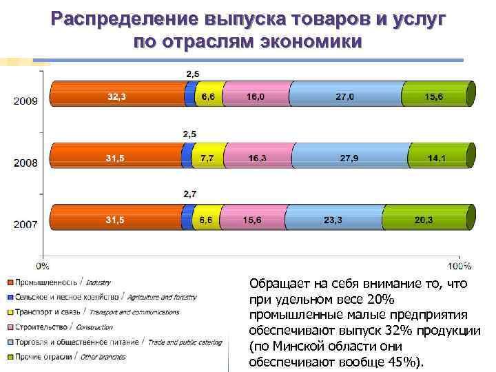Распределение выпуска товаров и услуг по отраслям экономики § В группе «прочие отрасли» -