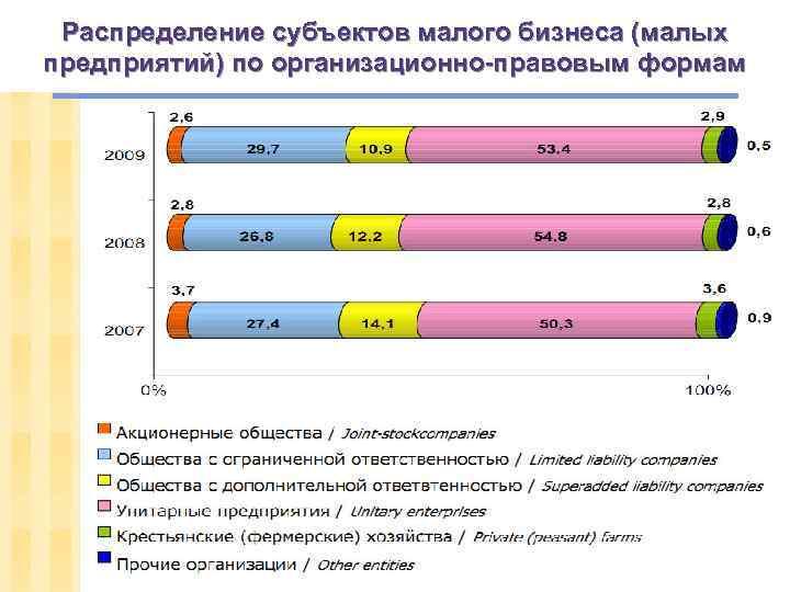 Распределение субъектов малого бизнеса (малых предприятий) по организационно-правовым формам slide 84