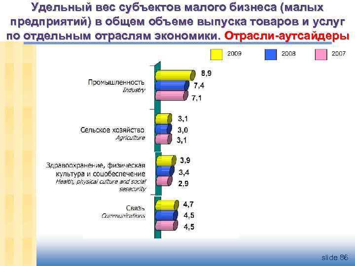 Удельный вес субъектов малого бизнеса (малых предприятий) в общем объеме выпуска товаров и услуг