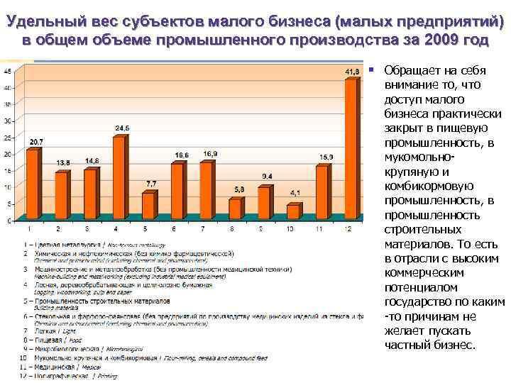 Удельный вес субъектов малого бизнеса (малых предприятий) в общем объеме промышленного производства за 2009