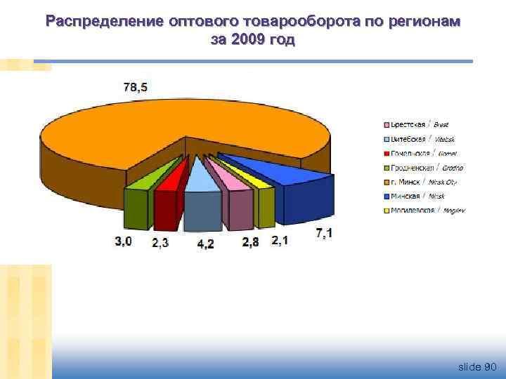 Распределение оптового товарооборота по регионам за 2009 год slide 90