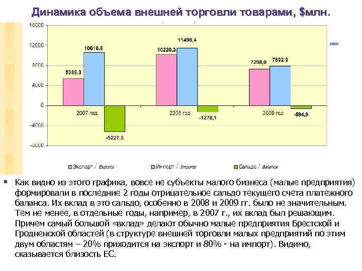 Динамика объема внешней торговли товарами, $млн. § Как видно из этого графика, вовсе не