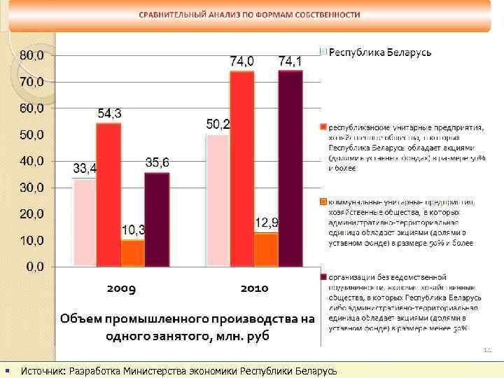 § Источник: Разработка Министерства экономики Республики Беларусь slide 92