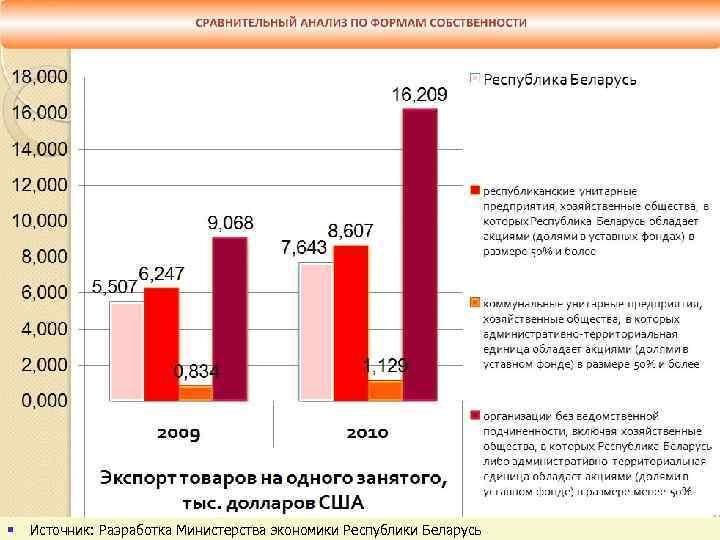 § Источник: Разработка Министерства экономики Республики Беларусь slide 93
