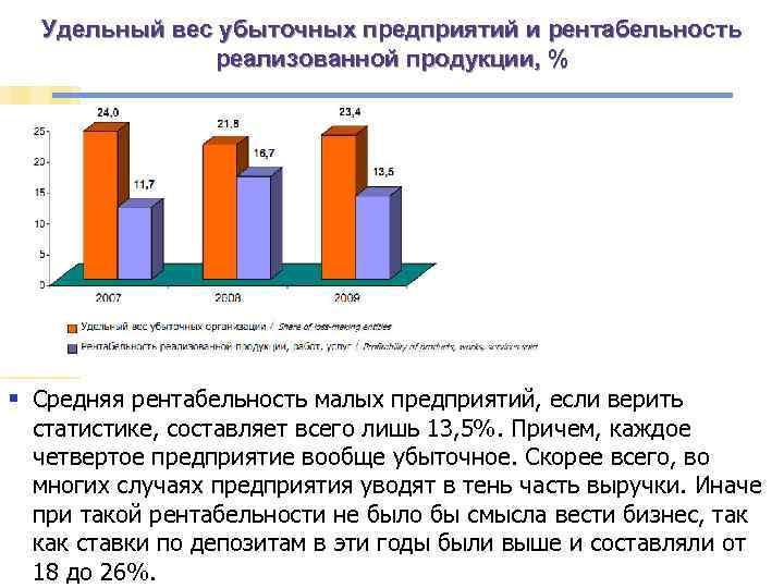 Удельный вес убыточных предприятий и рентабельность реализованной продукции, % § Средняя рентабельность малых предприятий,