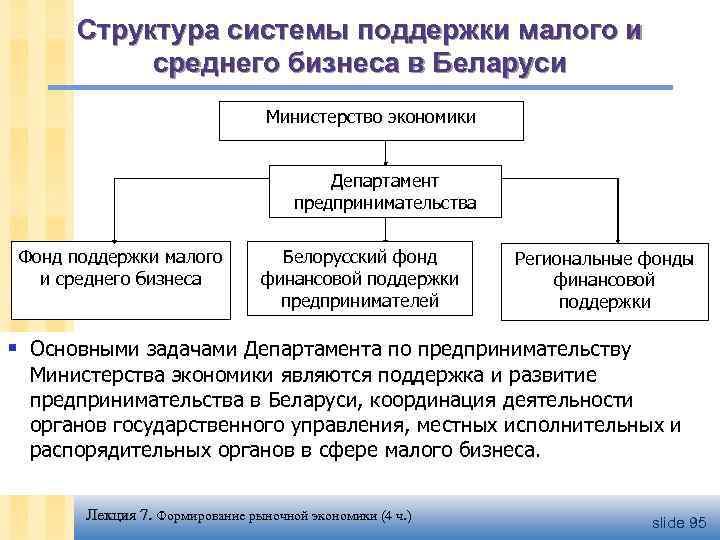 Структура системы поддержки малого и среднего бизнеса в Беларуси Министерство экономики Департамент предпринимательства Фонд