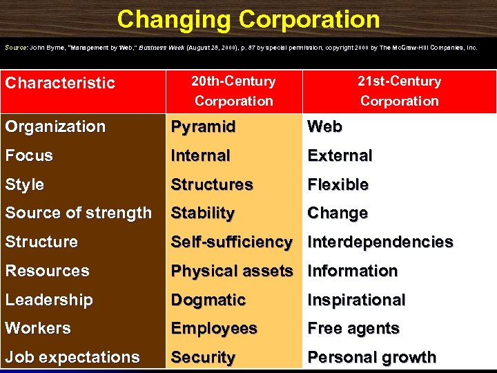 "Changing Corporation Source: John Byrne, ""Management by Web, "" Business Week (August 28, 2000),"
