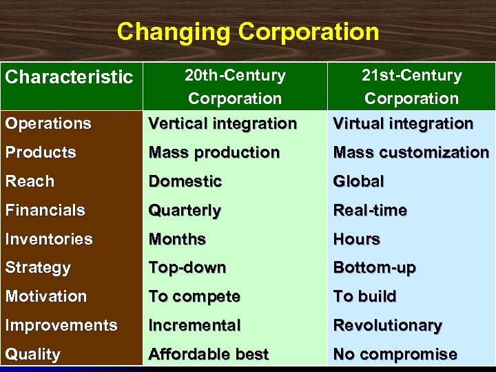 Changing Corporation Operations 20 th-Century Corporation Vertical integration 21 st-Century Corporation Virtual integration Products