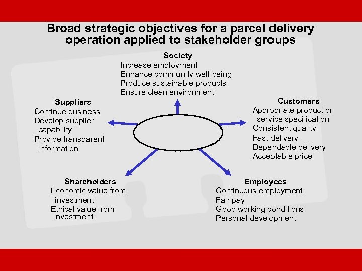 Broad strategic objectives for a parcel delivery operation applied to stakeholder groups Society Increase