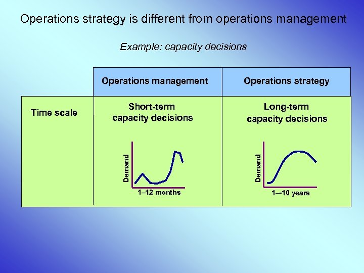 Operations strategy is different from operations management Example: capacity decisions Short-term capacity decisions Long-term