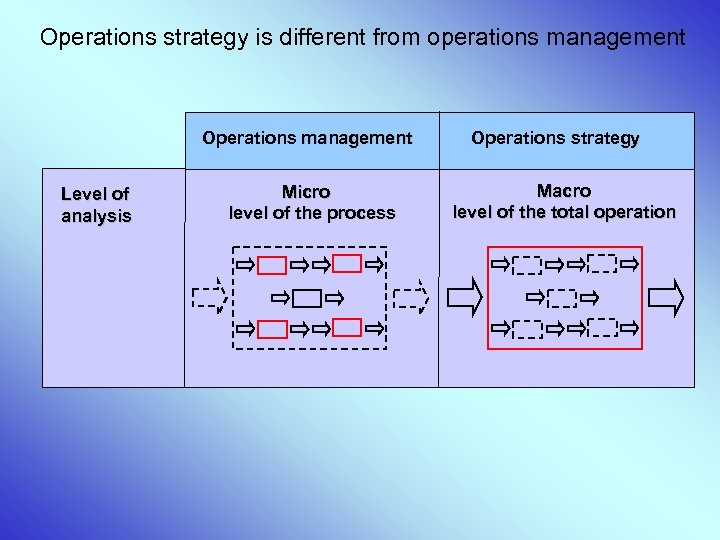 Operations strategy is different from operations management Operations management Level of analysis Micro level