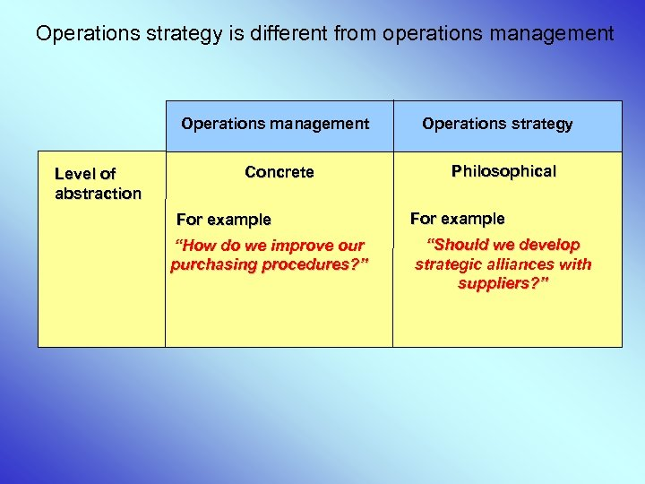 Operations strategy is different from operations management Operations management Level of abstraction Concrete For