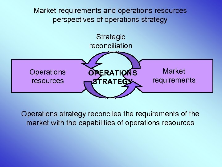 Market requirements and operations resources perspectives of operations strategy Strategic reconciliation Operations resources OPERATIONS