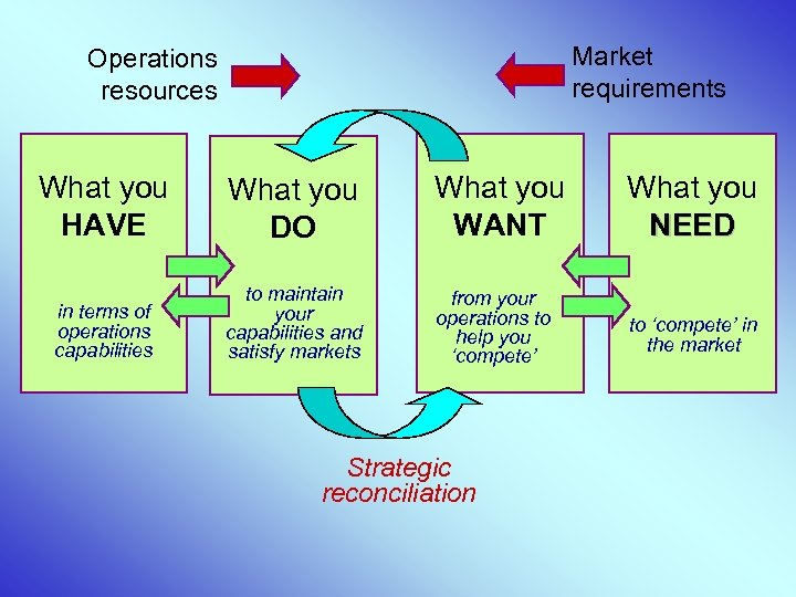 Market requirements Operations resources What you HAVE What you DO What you WANT What